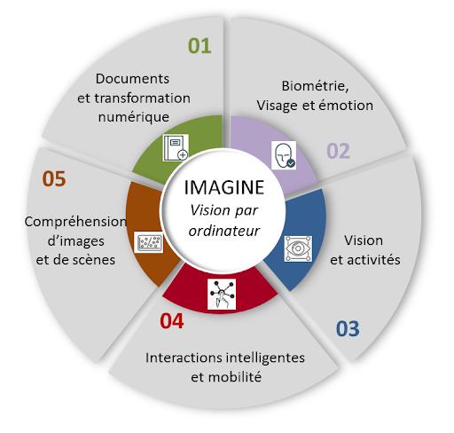 L'équipe Imagine du LIRIS, ses cinq thèmes de recherche principaux.